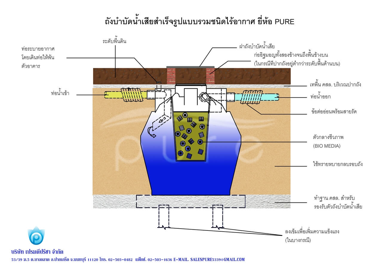 การทำงานถังบำบัดน้ำเสียแบบไม่เติมอากาศ 1000 ลิตร pure